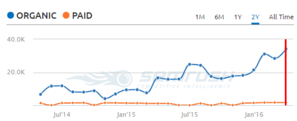 SEO migration SEMrush