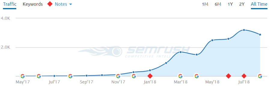 SEMrush traffic overview